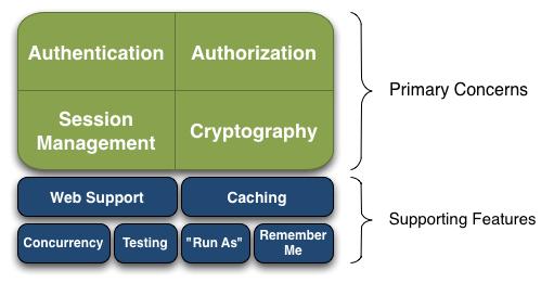 shiro安全框架异常退出没有清除缓存信息处理方案