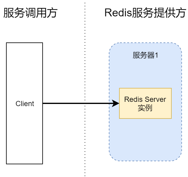 高可用Redis服务架构分析与搭建 13