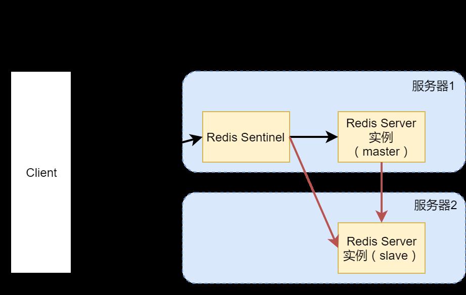 高可用Redis服务架构分析与搭建 14