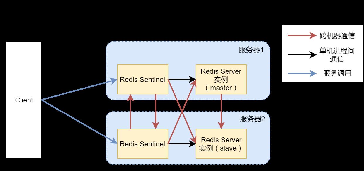 高可用Redis服务架构分析与搭建 15