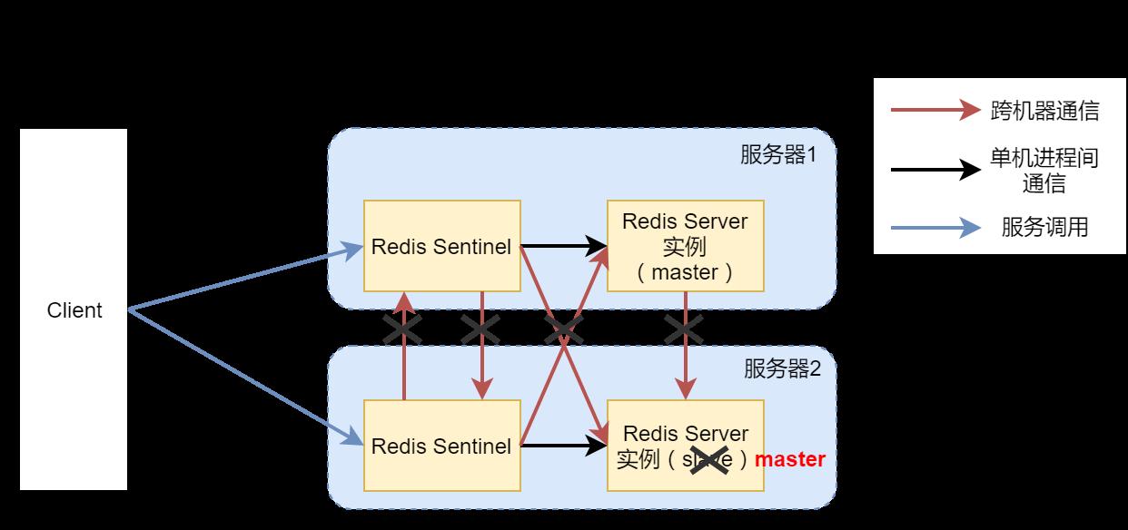 高可用Redis服务架构分析与搭建 16
