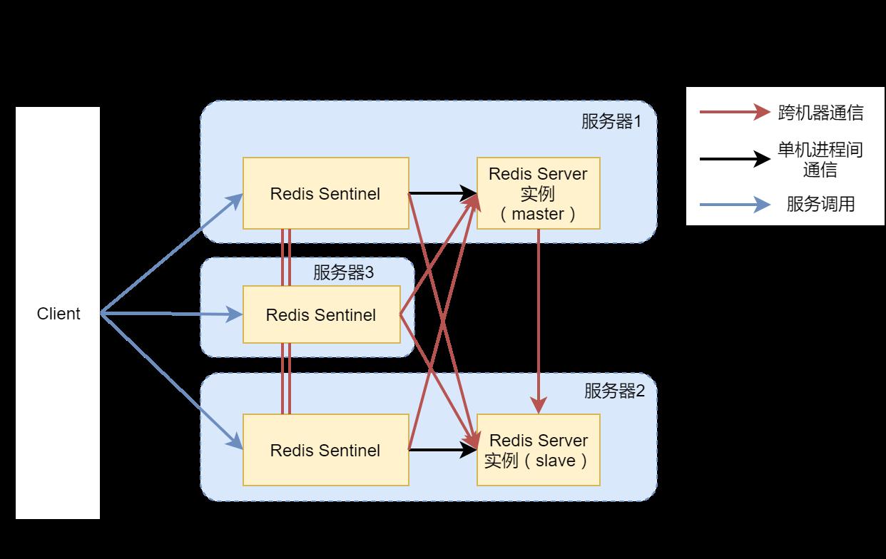 高可用Redis服务架构分析与搭建 17