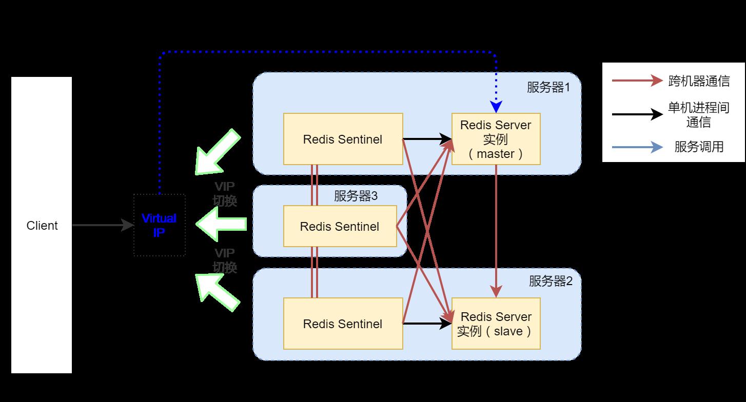 高可用Redis服务架构分析与搭建 18