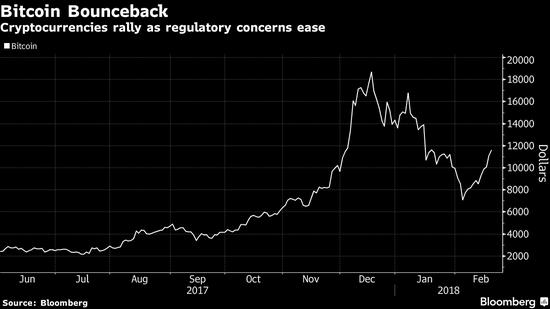韩国监管机构表示支持比特币正常交易,比特币反弹上涨 2