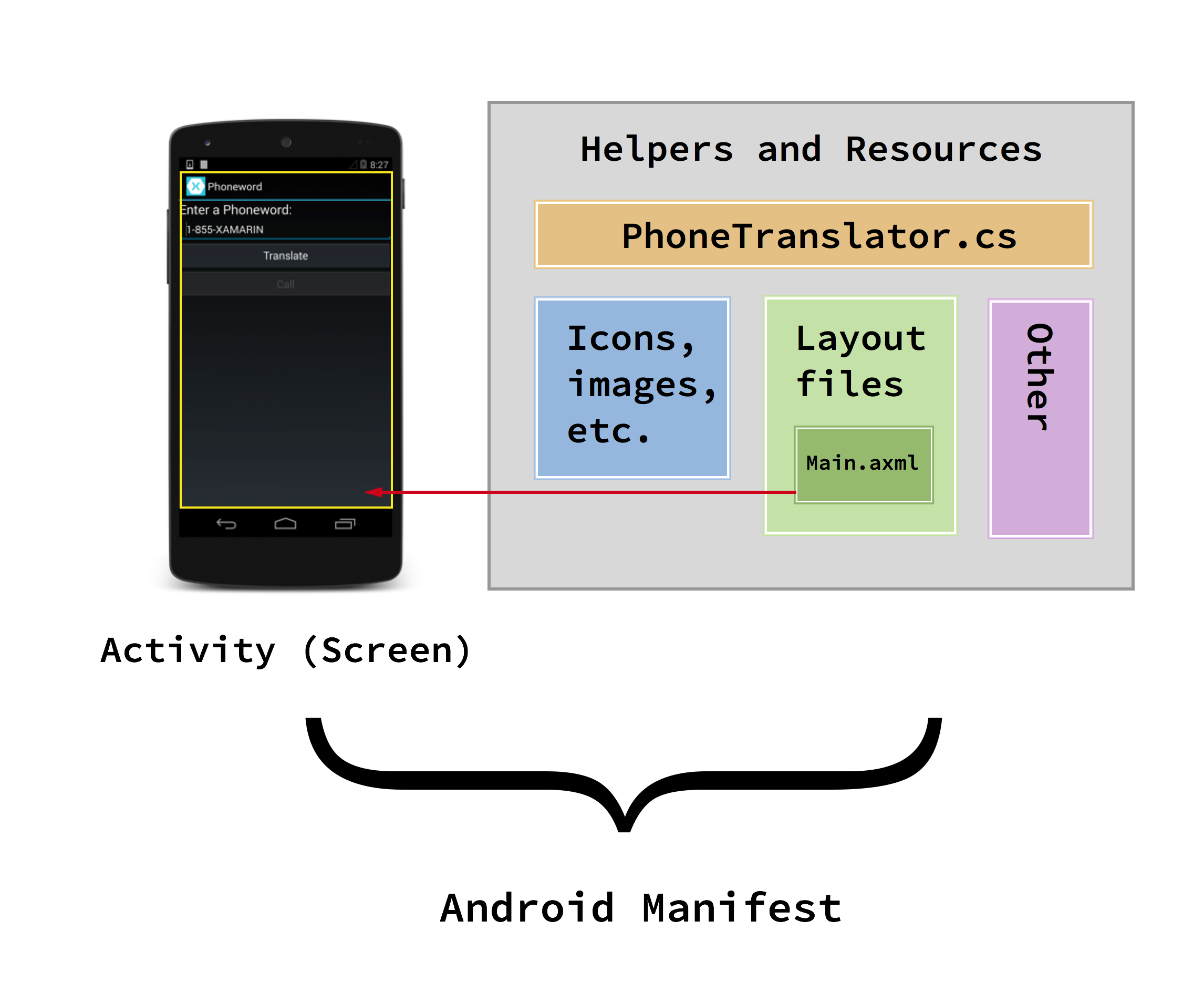 Xamarin.Android开发入门——Hello,Android深入理解 4