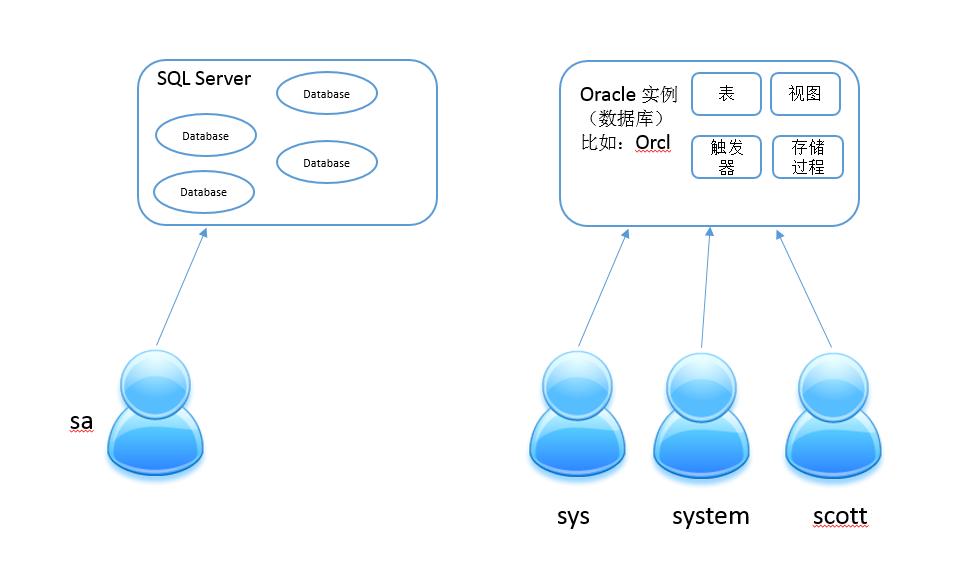 SQL Server 如何使用脚本执行授权操作(权限管理) 1