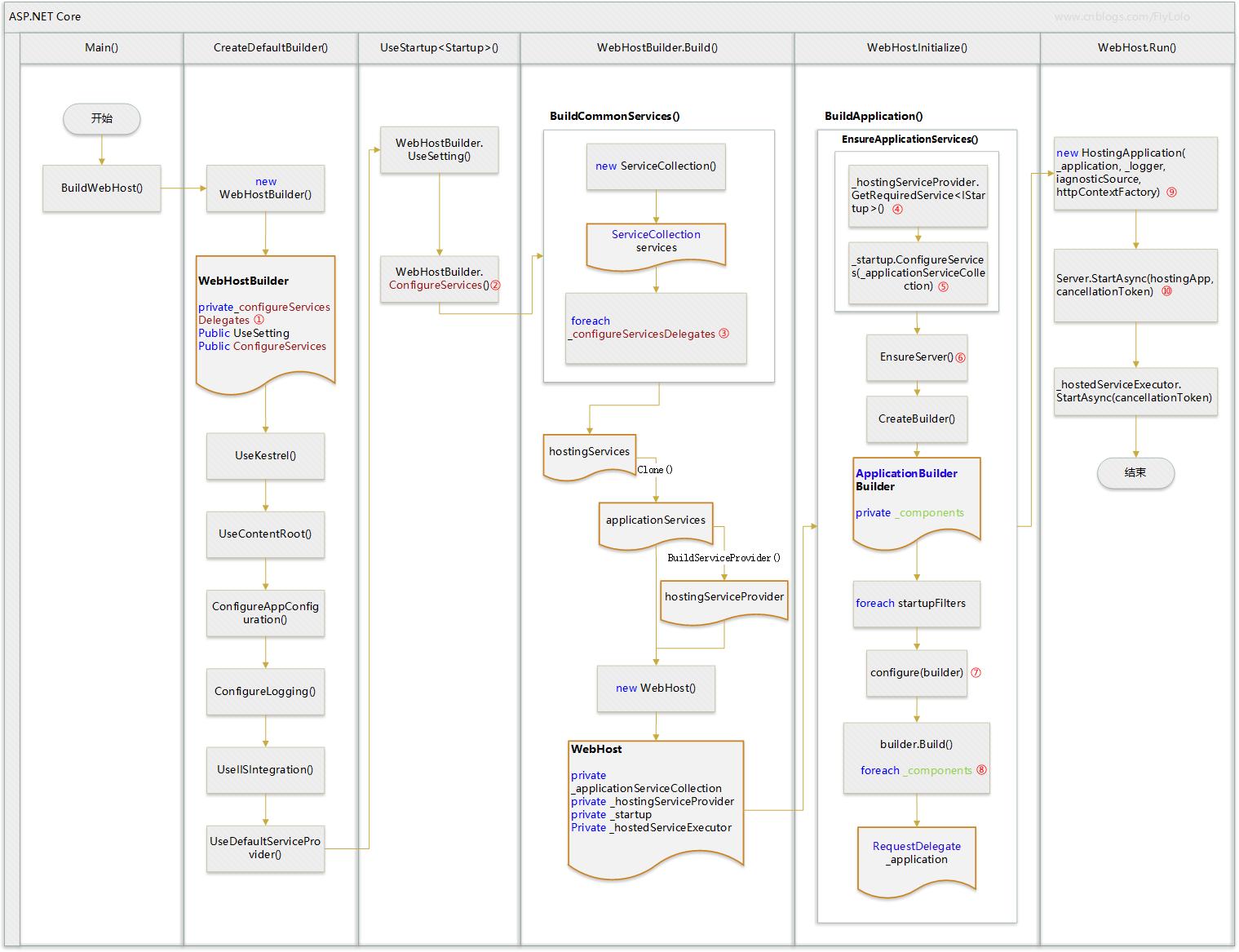 ASP.NET Core 2.0 : 七.一张图看透启动背后的秘密 1