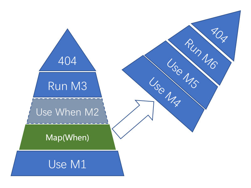 ASP.NET Core 2.0 : 八.图说管道,唐僧扫塔的故事 1