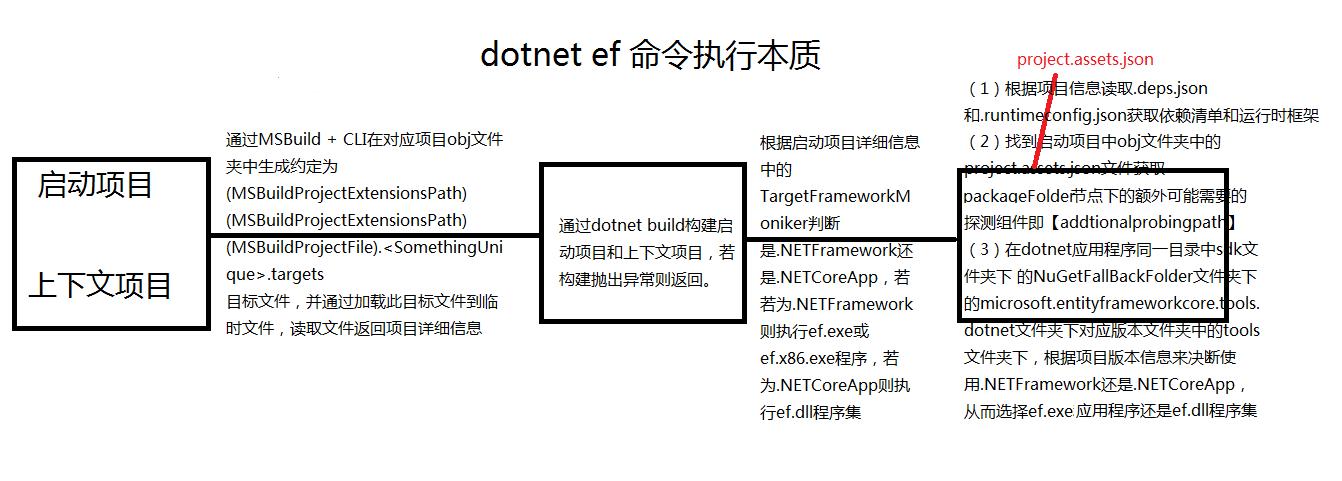 EF Core迁移原理运行dotnet ef命令迁移本质是什么? 21