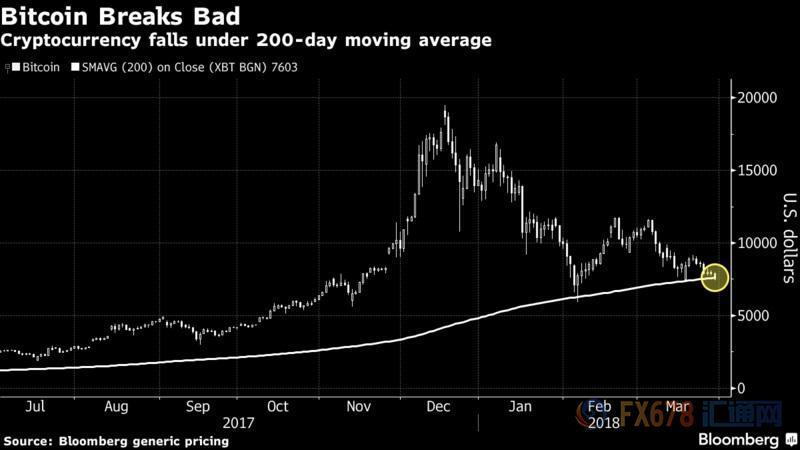 比特币暴跌6%至7000美元以下 2