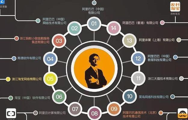 或许有一天京东会取代淘宝但刘强东却永远取代不了马云! 3