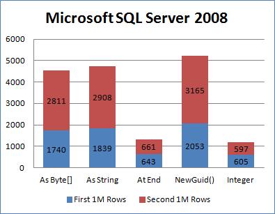使用GUID做为数据库主键,如何提升性能? 1