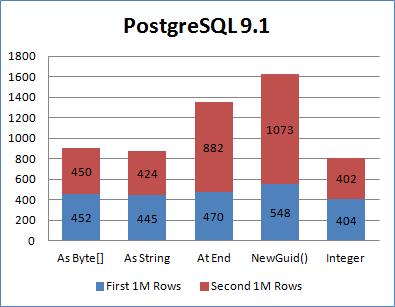 使用GUID做为数据库主键,如何提升性能? 4