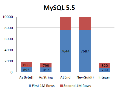 使用GUID做为数据库主键,如何提升性能? 2