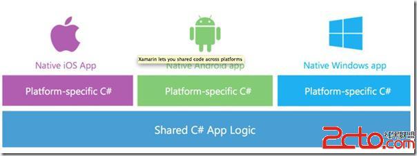 Xamarin对Visual Studio用户免费 Xamarin SDK将开源 5