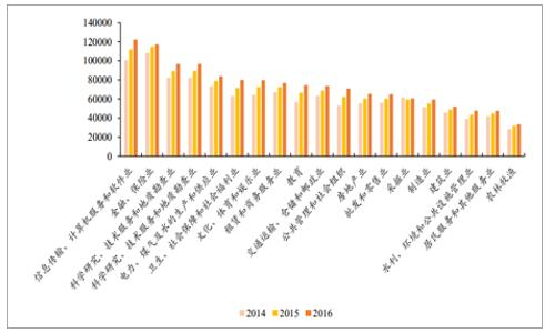 2017年中国IT培训行业发展现状分析及未来发展趋势预测【图】 3