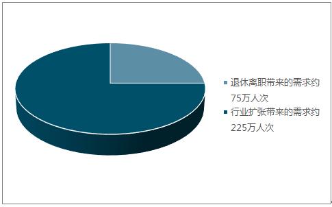 2017年中国IT培训行业发展现状分析及未来发展趋势预测【图】 4