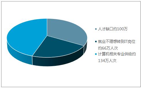2017年中国IT培训行业发展现状分析及未来发展趋势预测【图】 5