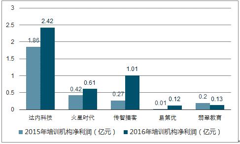 2017年中国IT培训行业发展现状分析及未来发展趋势预测【图】 6