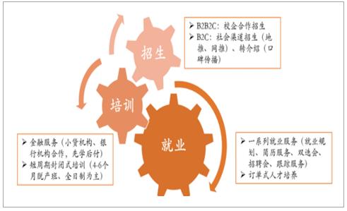 2017年中国IT培训行业发展现状分析及未来发展趋势预测【图】 7