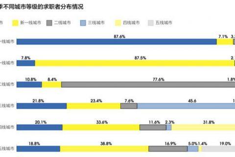 智联招聘全国大数据分析显示 求职者更青睐成都等新一线城市