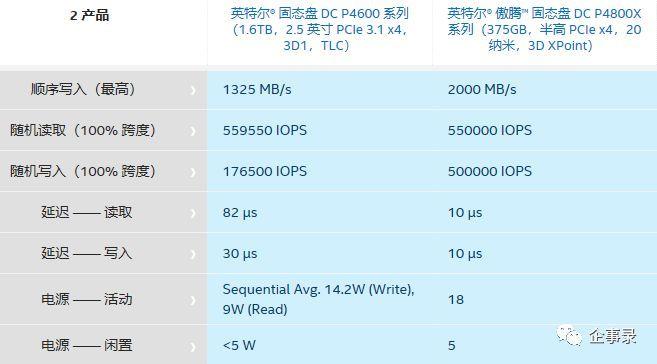 四路服务器搭配Optane 数据库真能飞起来 2