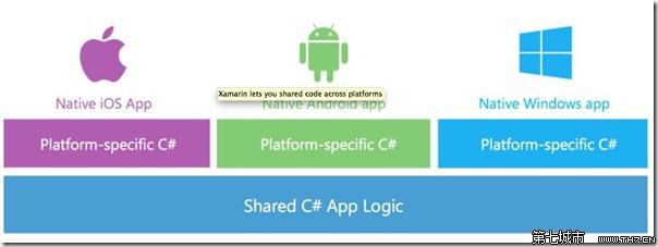 使用C开发android Uninstall Tool使用教程 3