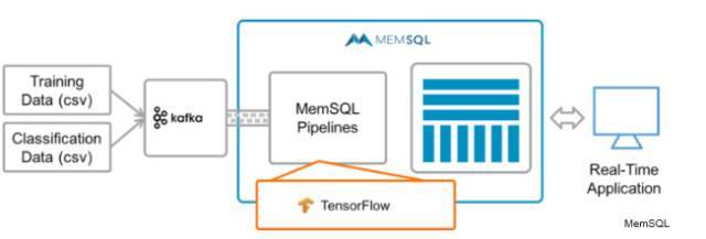 使用TensorFlowKafka和MemSQL进行实时机器学习 2