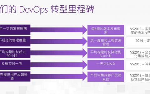 揭秘微软6万工程师DevOps成功转型的技术「武器」