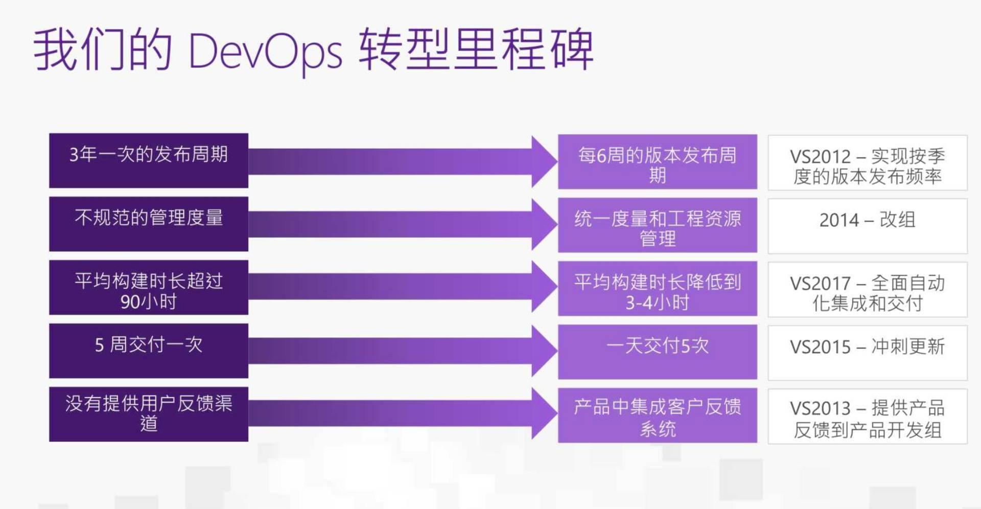 揭秘微软6万工程师DevOps成功转型的技术「武器」 1