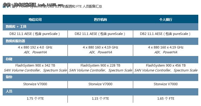 IBM DB2 111与Oracle Database 12c对比 5