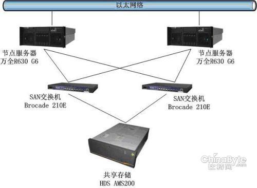 联想服务器存储助力柳州机车厂数据库平台 1