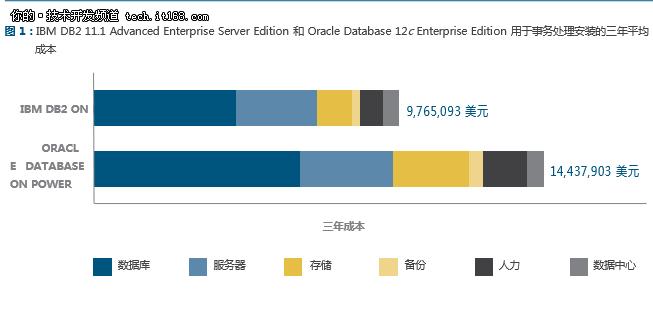 IBM DB2 111与Oracle Database 12c对比 1