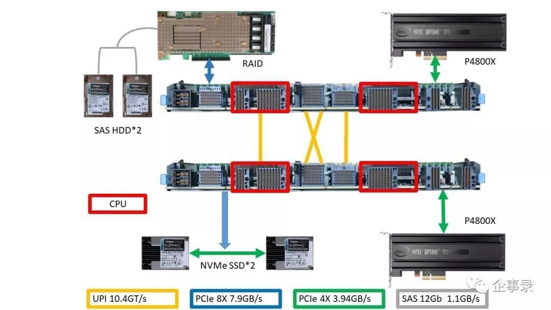 四路服务器搭配Optane 数据库真能飞起来 3