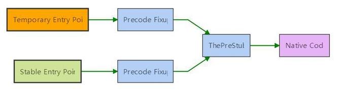 "NET Core中""分层JIT编译""内部结构解读 2"