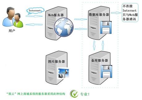 业务配置开发平台 1