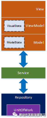 XamarinForms 设计模式 1