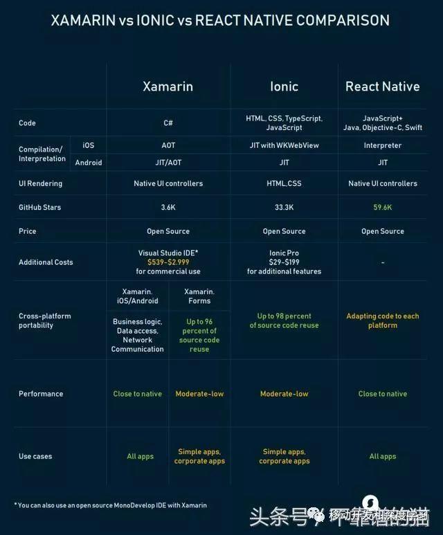 Xamarin与React Native与Ionic:跨平台移动框架比较 1