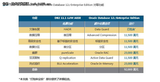 IBM DB2 111与Oracle Database 12c对比 3