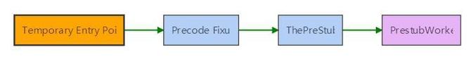 "NET Core中""分层JIT编译""内部结构解读 1"