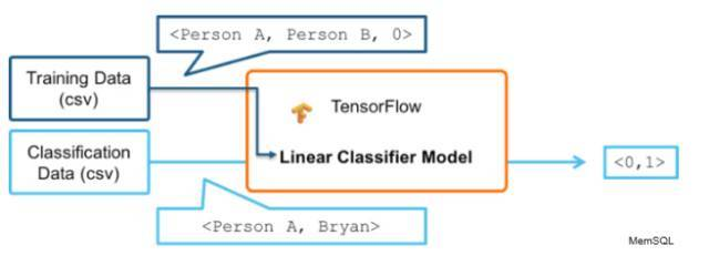使用TensorFlowKafka和MemSQL进行实时机器学习 5