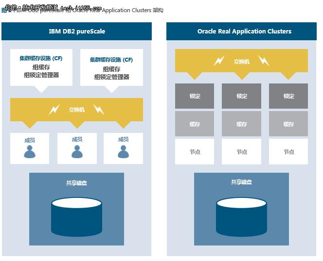 IBM DB2 111与Oracle Database 12c对比 2