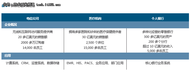 IBM DB2 111与Oracle Database 12c对比 4