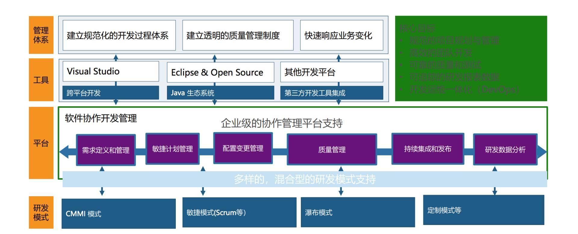 揭秘微软6万工程师DevOps成功转型的技术「武器」 3