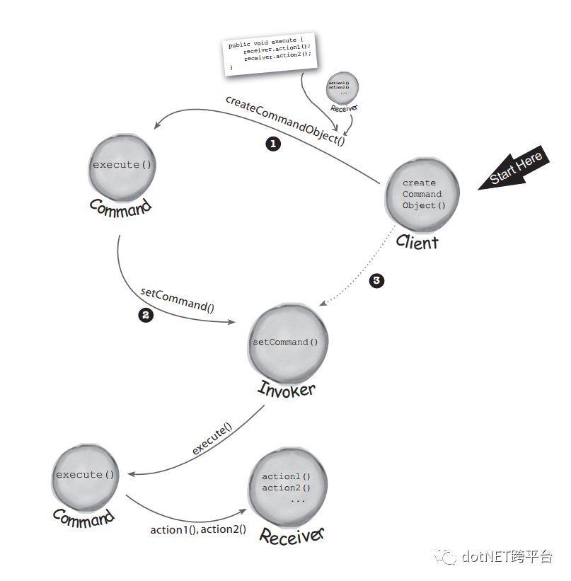 使用C (NET Core) 实现命令设计模式 4