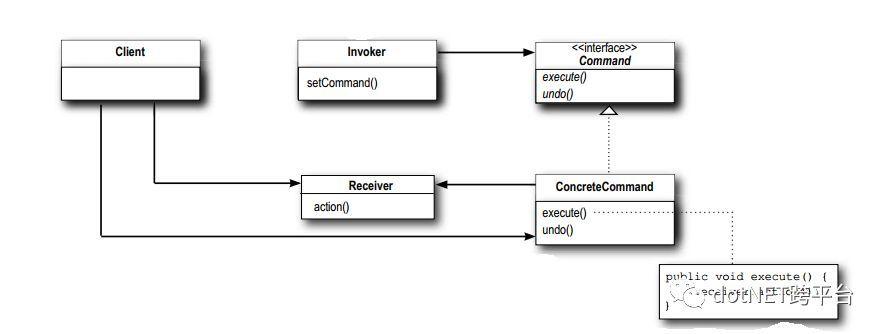 使用C (NET Core) 实现命令设计模式 5