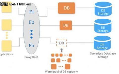 无服务器时代数据库技术有哪些新发展?