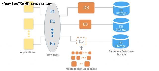 无服务器时代数据库技术有哪些新发展? 1