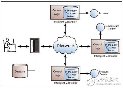 内存数据库系统全面解析 3