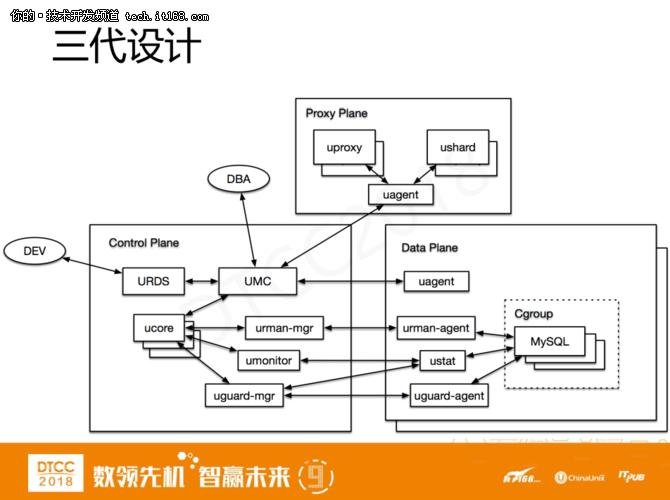 爱可生洪斌:MySQL云数据库架构设计实践 11